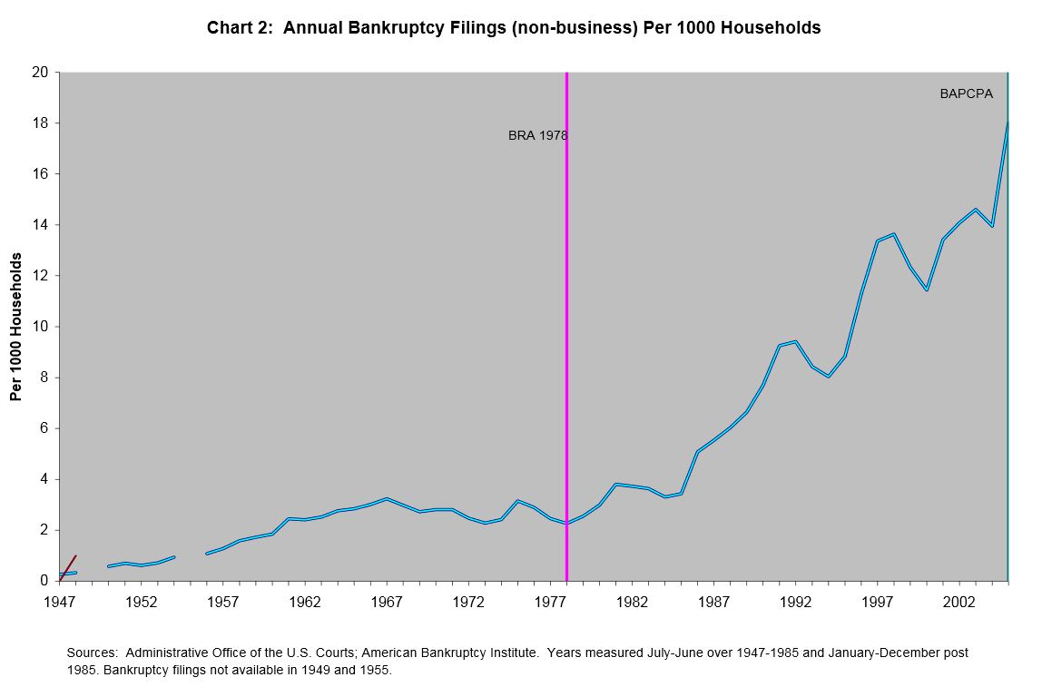 Annual Bankruptcy Filings